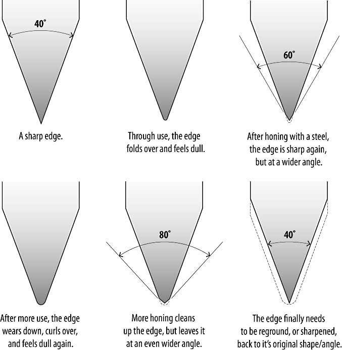 sharpening cycle